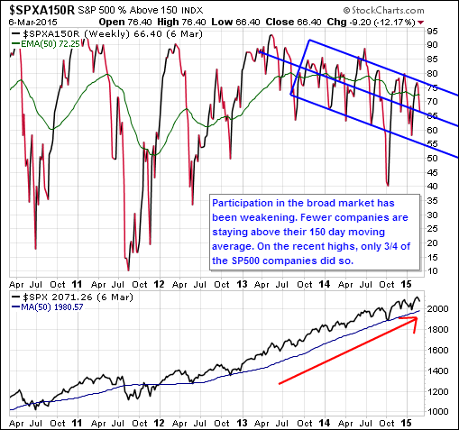 market divergence percent stocks above 150 day moving average march 10 2015
