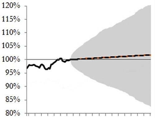 market predictions chart