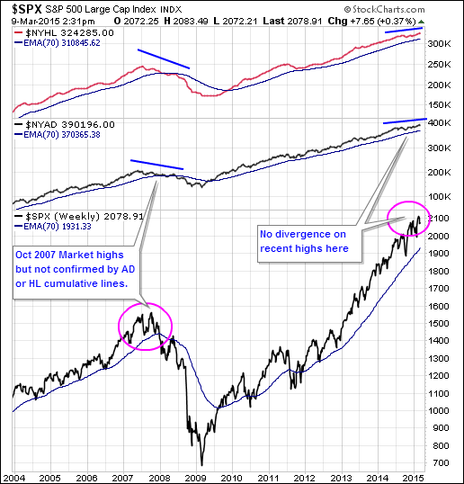 nyse high low advance decline march 10 2015