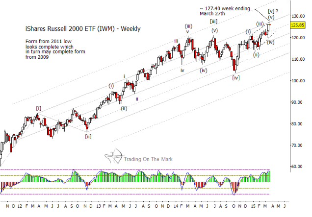 russell 2000 etf ism reversal monthly chart 2015