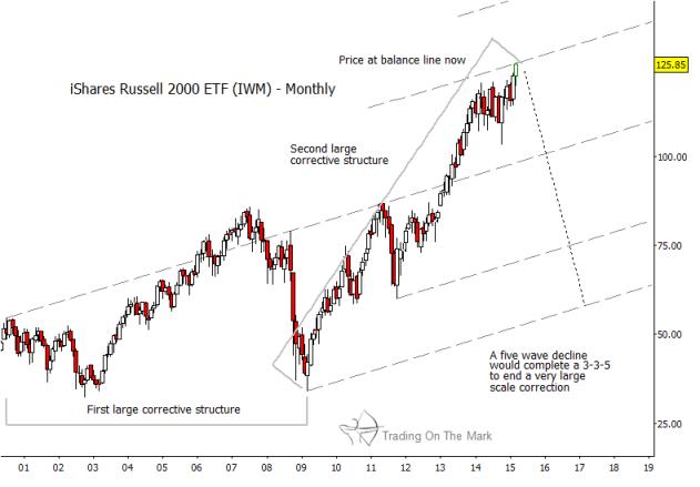 russell 2000 etf reversal_iwm weekly chart 2015
