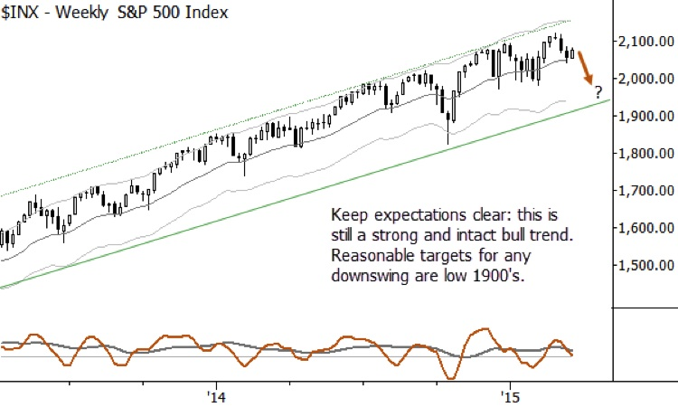 s&p 500 chart setup_lower price targets march 2015
