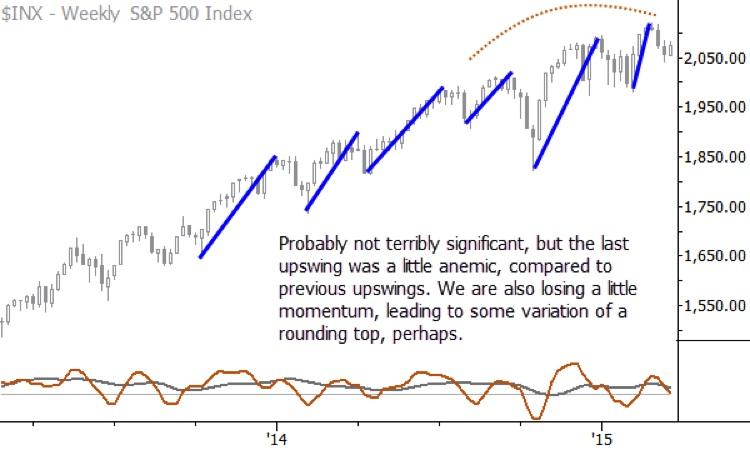 s&p 500 chart setup_momentum weak rally march 18 2015