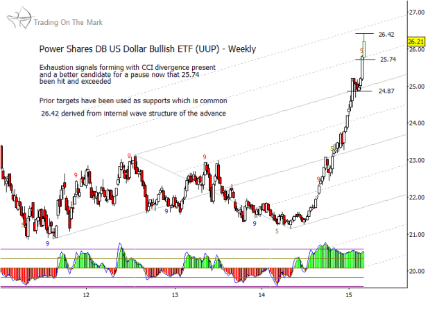 us dollar currency chart resistance level march 2015