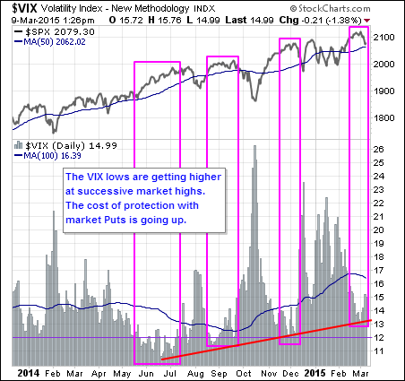 vix volatility chart higher lows march 2015