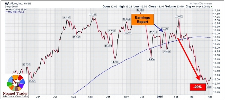 alcoa earnings aa stock price reaction 2015