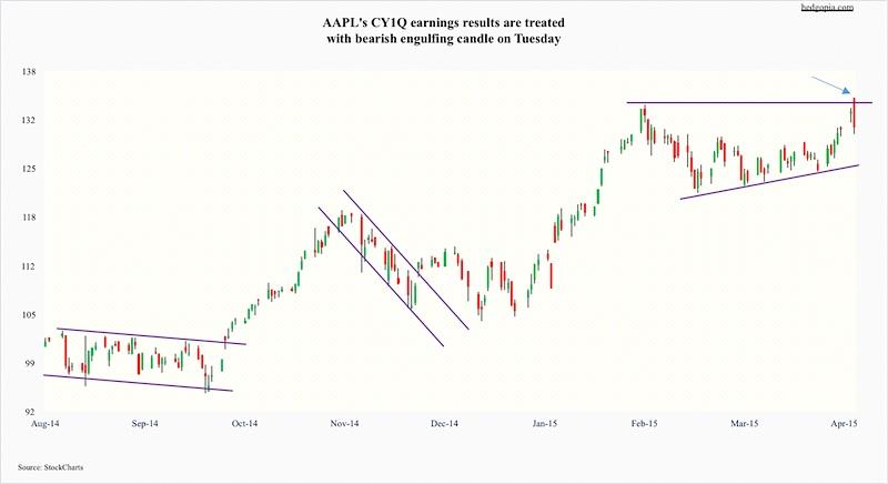 apple earnings stock price reaction_aapl chart april 29 2015