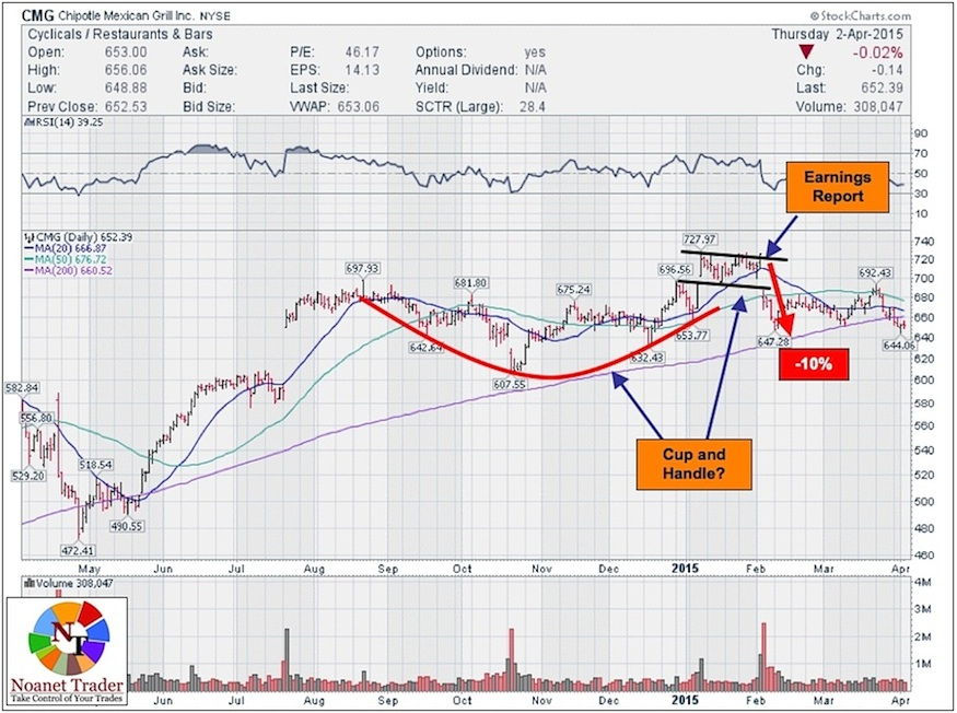 chipotle earnings report cmg stock price reaction 2015