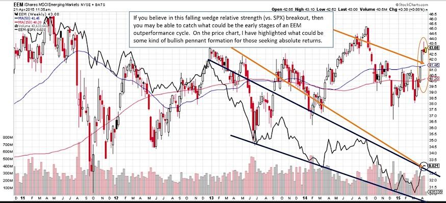 emerging markets relative strength breakout chart april 2015
