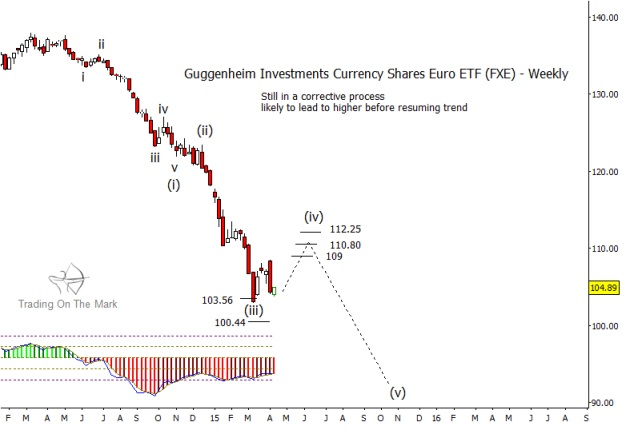 euro currency bottom low_fxe chart_april 15 2015