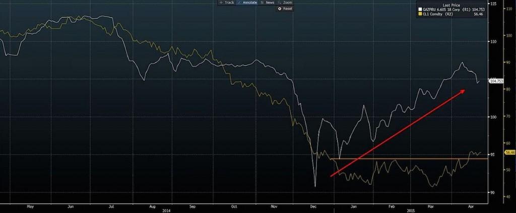 gazprom bonds vs oil prices chart 2015