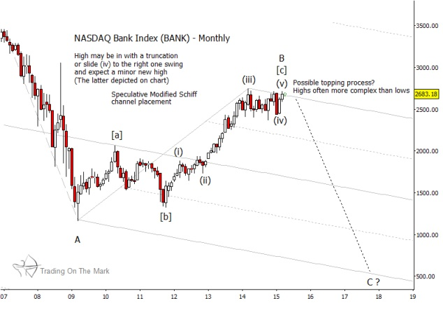 nasdaq bank index monthly chart april 2015