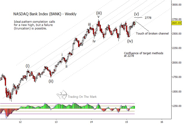 nasdaq bank index weekly chart april 9 2015