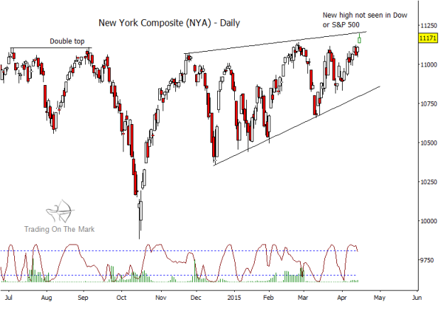 nyse composite index chart_topping pattern April 2015