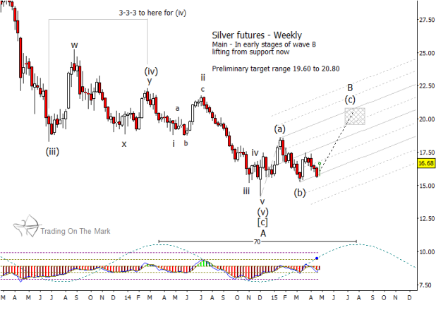 silver futures prices chart lows 2015