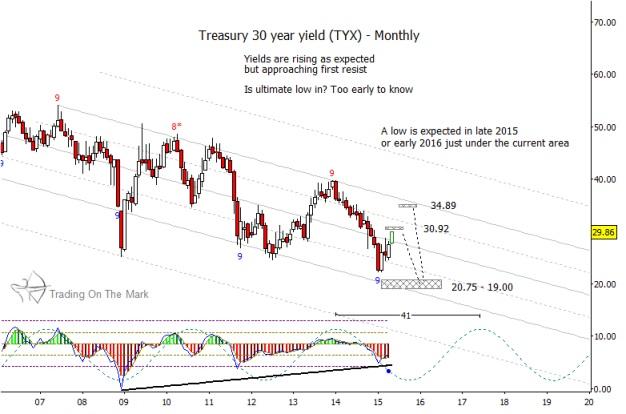 30 year us treasury yields bond long term chart targets_may 2015