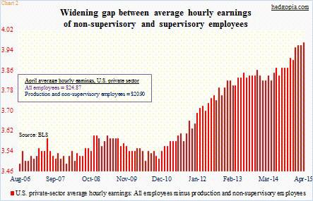 average hourly earnings gap jobs report may 8 2015