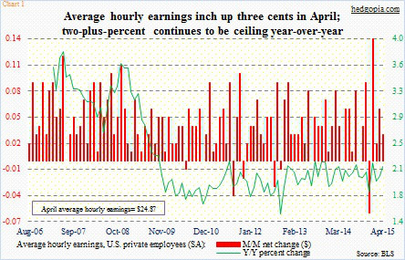 average hourly earnings jobs report may 8 2015