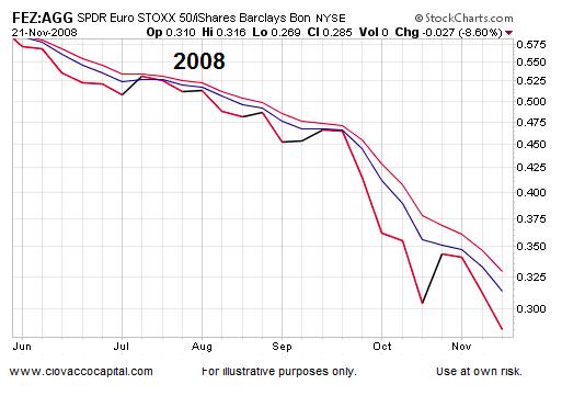 bond market chart 2008