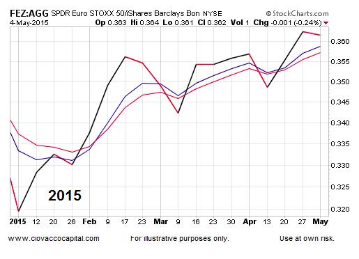 bond market performance chart agg etf 2015