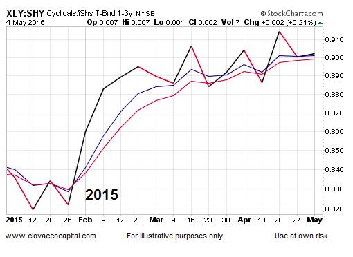 consumer stocks etf xly performance chart 2015