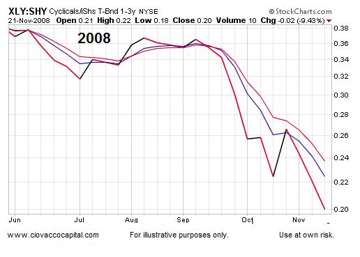 consumer stocks xly performance chart 2008