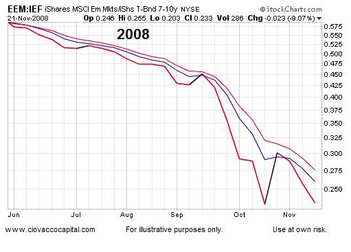 emerging markets performance 2008 chart