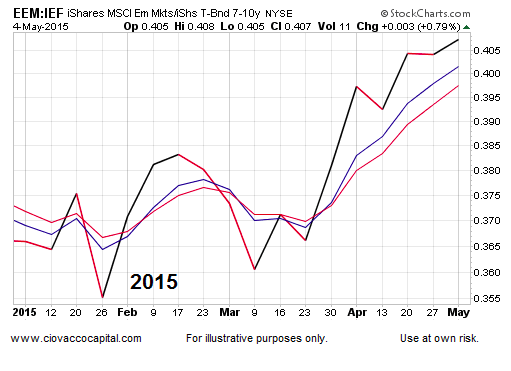 emerging markets stocks eem performance 2015