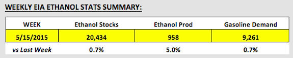 ethanol stats_corn crop report may 22 2015