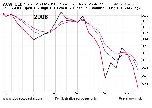 global stocks vs gold prices performance 2008