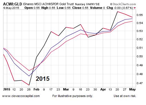 global stocks vs gold prices performance 2015