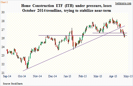 home construction etf itb chart_support levels may 5 2015