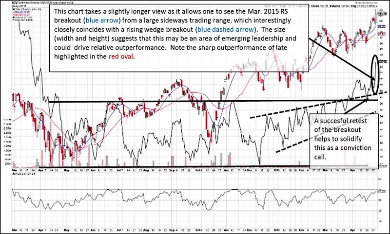ishares software etf chart analysis may 2015