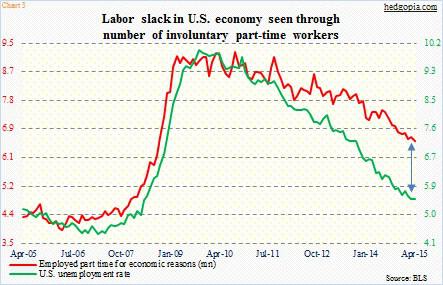 labor slack jobs report may 8 2015