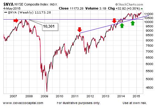 new york stock exchange chart nyse stocks may 2015