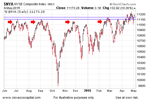 nyse composite stock market chart may 5 2015