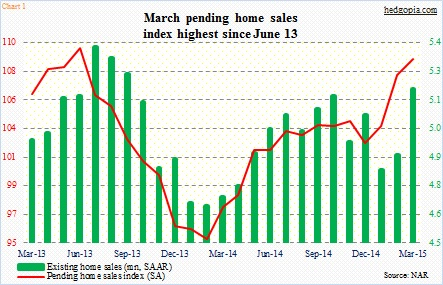 pending home sales chart 2013-2015