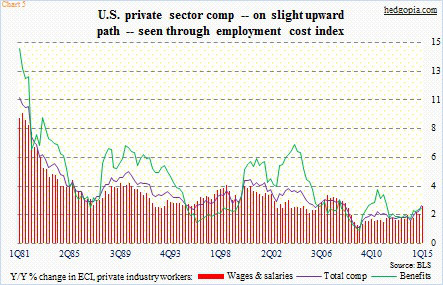 private sector employment cost payrolls report may 8 2015