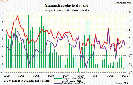 productivity and labor costs jobs report may 8 2015