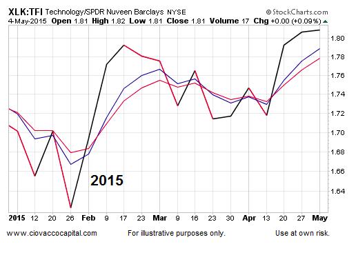technology stocks performance chart 2015