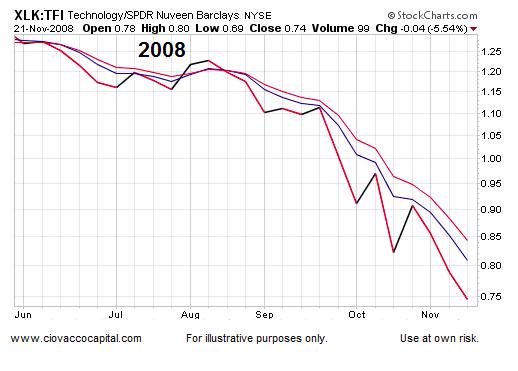 technology stocks performance chart xlk etf 2008