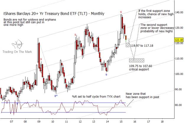 tlt us treasury bond etf long term chart may 2015_price targets