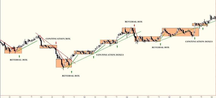 trading box consolidation stock chart