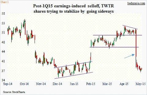 Twitter (TWTR) Put Options Priced for Low Risk of Drop