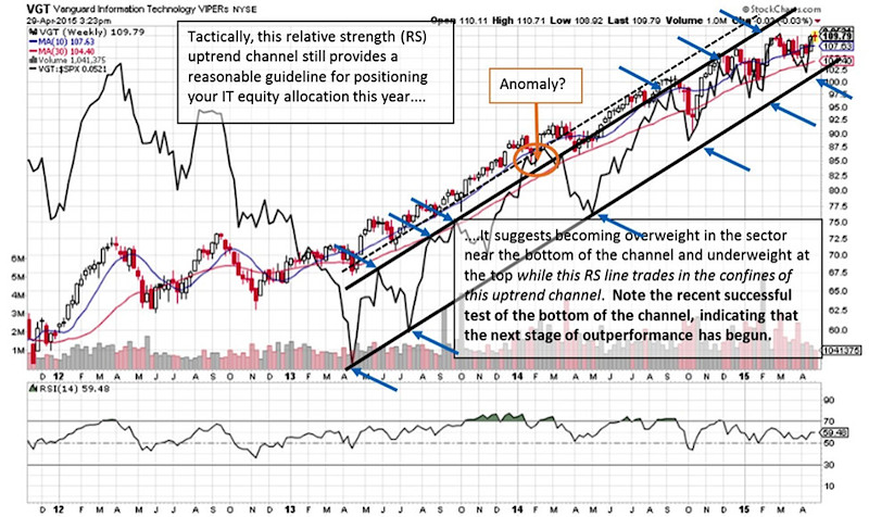 vgt information technology etf chart may 2015