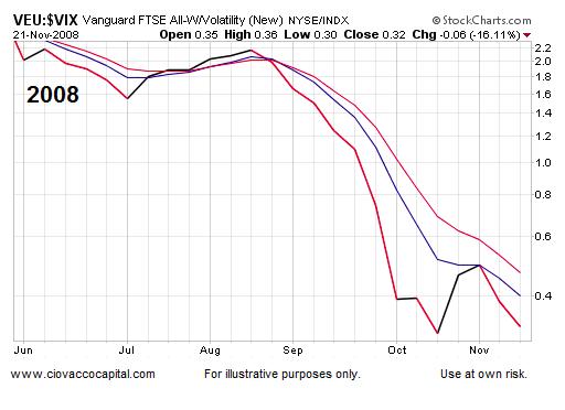 vix volatility index performance chart stock market 2008