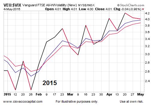 vix volatility index performance chart stocks 2015