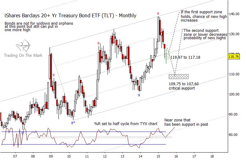 20 year treasury bond etf chart tlt price support june 2015