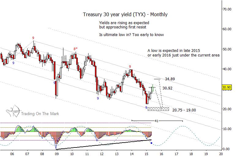 30 year treasury yields chart resistance levels tyx june