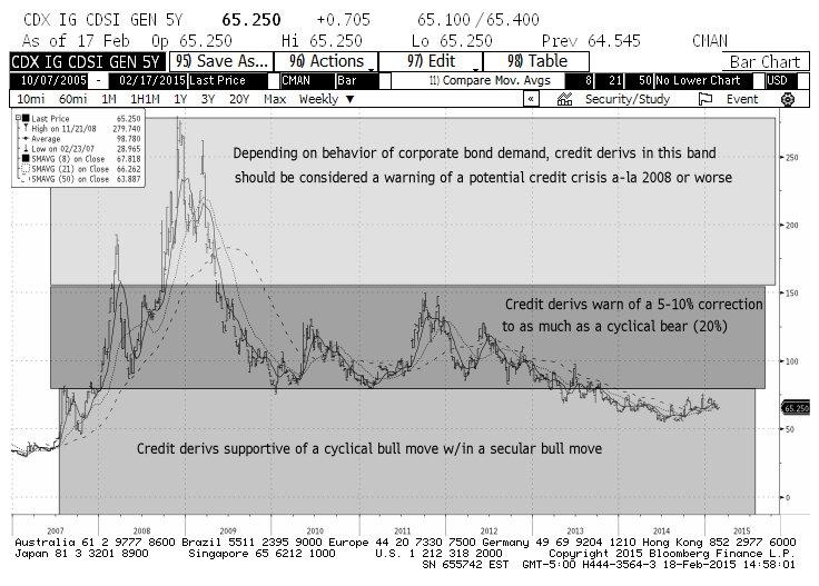 IG CDX credit markets bullish default swaps chart